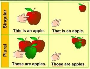 Pronombres demostrativos en inglés
