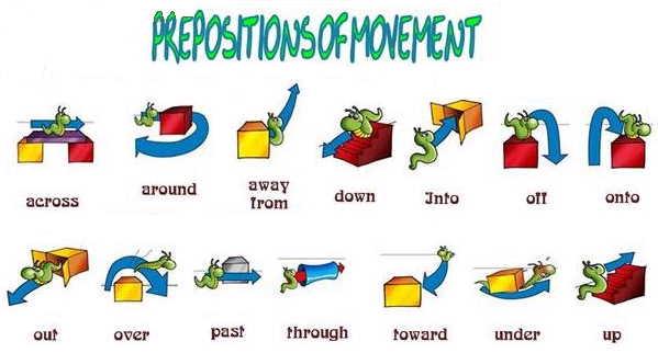 Preposiciones de movimiento en inglés