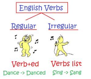 ejercicios de verbos irregulares en inglés