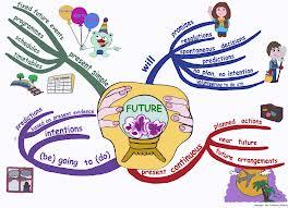 Verbos en futuro en inglés