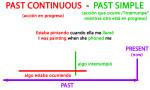 Ejercicios de inglés pasado simple y continuo