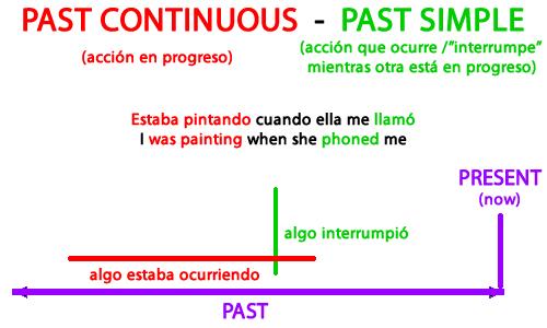 Ejercicios De Inglés Pasado Simple Y Continuo Como Aprender Inglés Bien