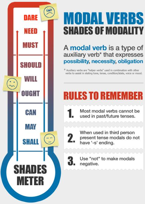 Ejercicios modal verbs
