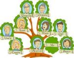 Ejercicios del vocabulario de la familia en inglés