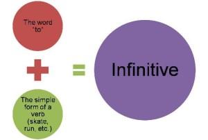 infinitivo en inglés
