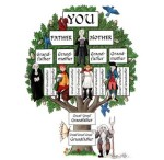 Vocabulario de familia en inglés