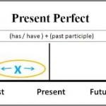 Verbos en presente perfecto en inglés