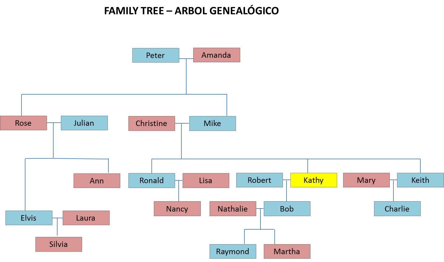 Ejercicio de vocabulario de miembros de la familia en for Nombres de arboles en ingles